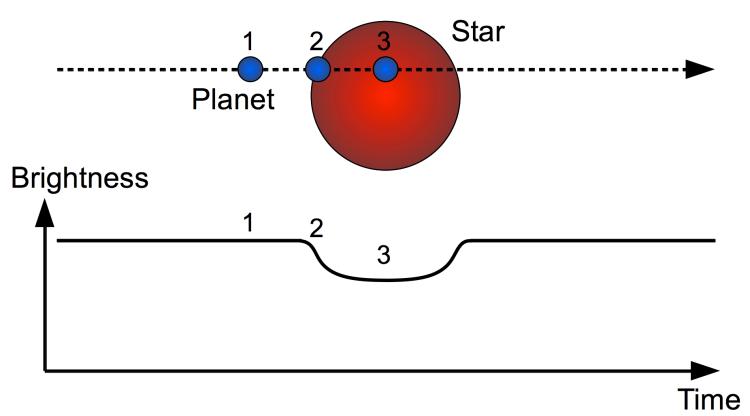 Exoplanet_transit_detection
